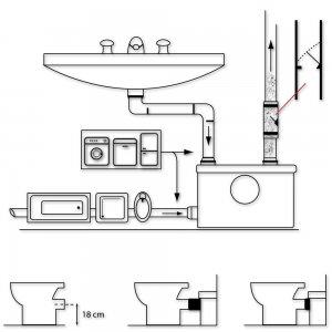 Station-Pompe-de-Relevage-broyeur-sanitaire-6-300x300 <center>Broyeur sanitaire quel est le meilleur, guide comparatif